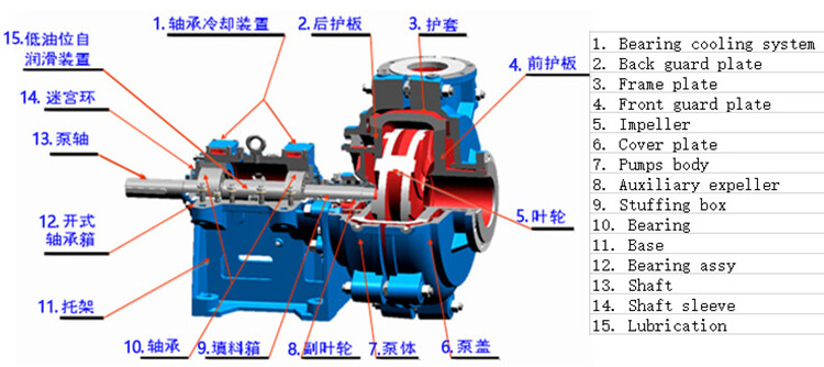 slurry pumps composition parts