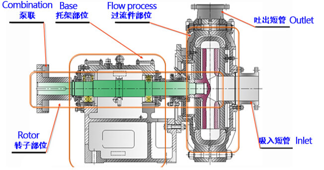 slurry pumps dimensional structure diagram