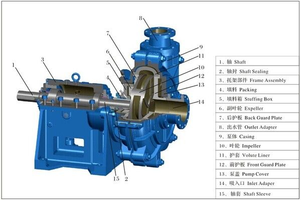 ZJ Slurry silt Pump design