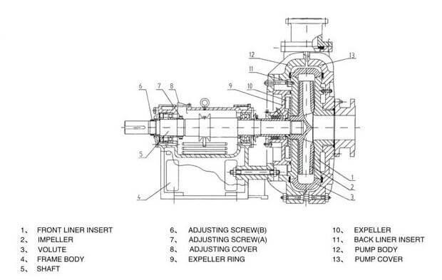 ZJ Slurry pump struction