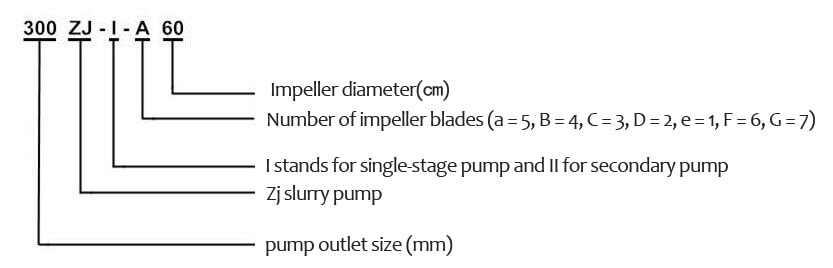 ZJ series slurry pump Model significance