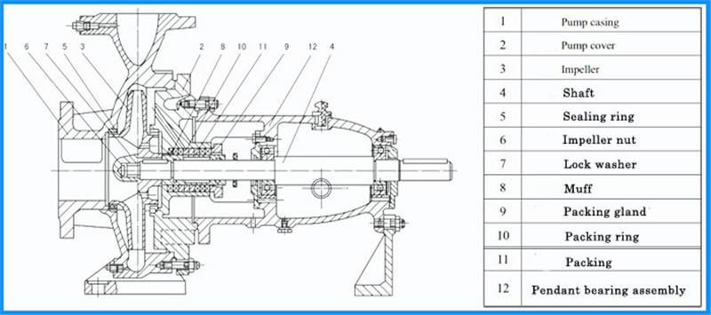 single suction pump Construction