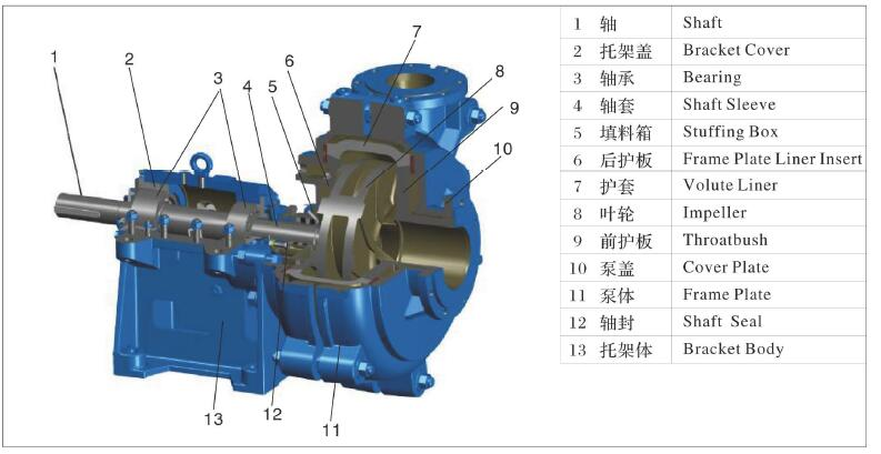 walker AH slurry pump struction metal