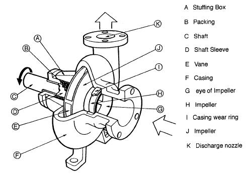 Walker Centrifugal Pump Parts