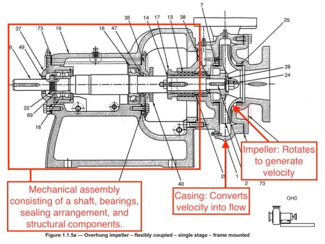 Centrifugal Pump Common Problems And Solutions