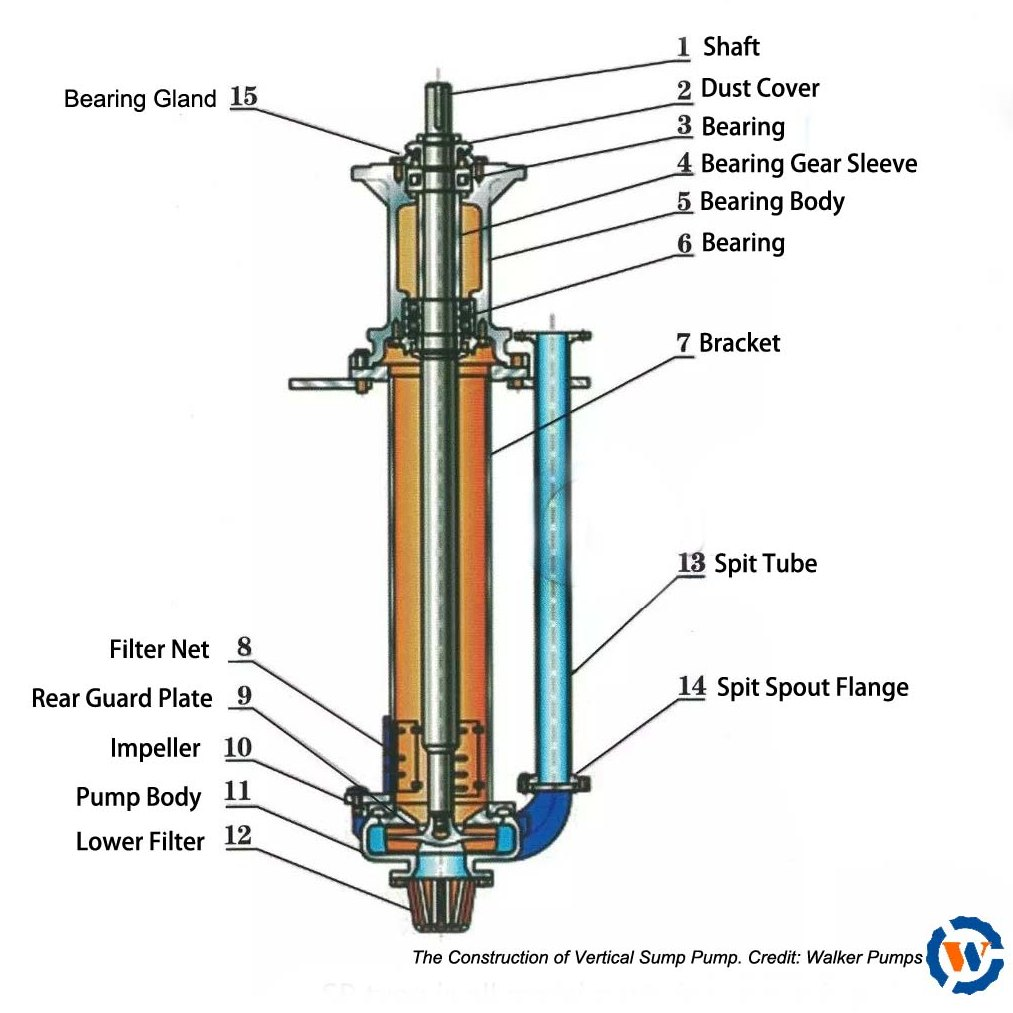 Construction of Vertical Sump Pump