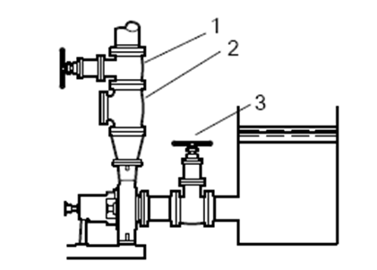 THE SUCTION SUPPLY IS ABOVE THE PUMP
