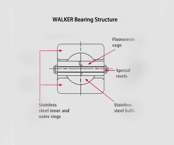 Bearing Structure of Walker's slurry pump