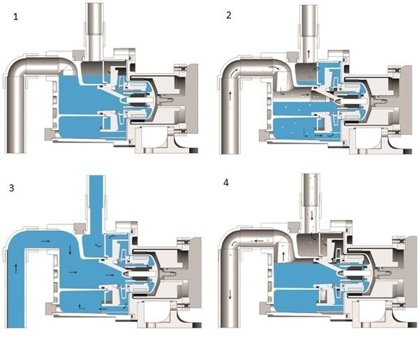 Why is priming necessary in centrifugal pumps?